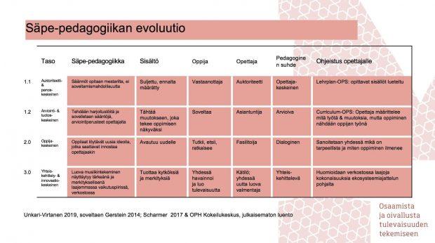 Säveltämisen pedagogiikan evoluutio Gersteinin ja Scharmerin matriisin mukaan.