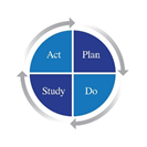 A Circle with four slices: Plan, Do, Study and Act, with continuing arrows around the circle.