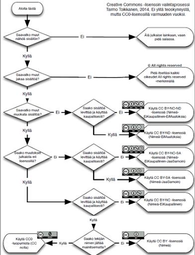 Vuokaavio, joka esittää kysymyksin ohjeita lisenssin valitsemiseen.