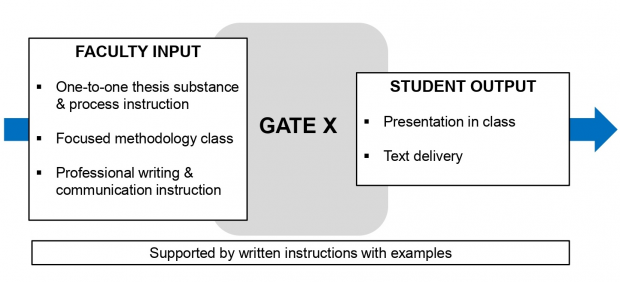 The faculty input at each gate consists of one-to-one thesis substance and process instruction, focused methodology classes and professional writing and communications instruction. The student output is a presentation in class as well as text delivery. This is supported by written instructions with examples throughout the process.