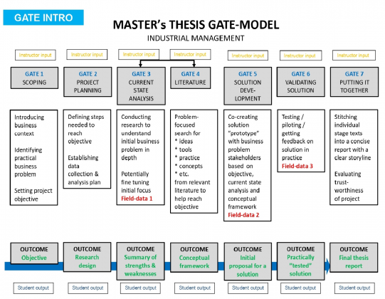 Visualization of the Master's thesis gate model which is described in its entirety in the blog text.