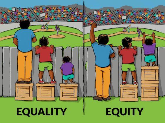 """Kolme eripituista henkilöä katsoo aidan takaa baseball-ottelua. Kuvan toisessa osassa kaikki henkilöt seisovat laatikoiden samankorkuisten laatikoiden päällä. Pisin ja keskipitkä henkilö näkevät ottelun, mutta lyhun henkilö ei ylety katsomaan ottelua aidan yli. Alla lukee """"equality"""". Toisessa osassa kuvaa pisin henkilö on antanut lyhimmälle henkilölle laatikkonsa ja kaikki näkevät hyvin laatikon yli ja pystyvät seuraamaan ottelua. Alla lukee """"Equity""""."""