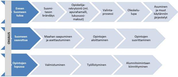 Kv-opiskelijan palveluprosessi: ennen Suomeen saapumista Suomi-brändäys, opiskelijarekrytointi (ml. apuraha, lukuvuosimaksu), valintaprosessi, oleskelulupa, asuminen&muut käytännön järjestelyt. Suomeen saavuttua saapuminen ja asettautuminen, opintojen aloittaminen, opintojen suorittaminen. Opintojen lopussa valmistuminen, työllistyminen, alumnitoimintaan kiinnittyminen.