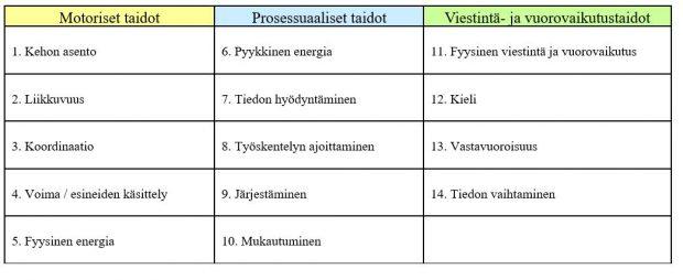TAULUKKO 1. AWC-FI-menetelmän osa-alueet.