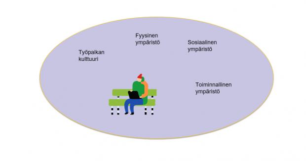 KUVA 4. Keikkatyöympäristön ulottuvuudet jotka vaikuttavat keikkatyöntekijän toimintaan ja työtehtävän suorittamiseen.