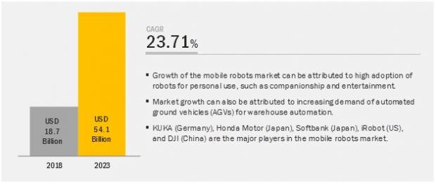Englanninkielinen infograafi autonomisten UGV-robottien markkinan kehityksestä. Sisältö selitetty tarkemmin tekstissä.