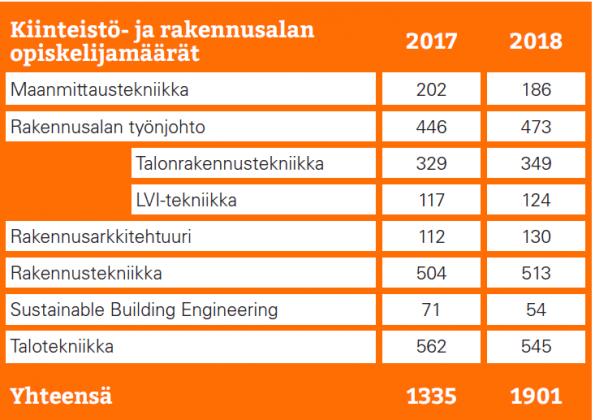Metropolia Ammattikorkeakoulun kiinteistö- ja rakennusalan opiskelijamäärät 2017 ja 2018 taulukkona