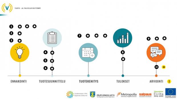 Tuote- ja palveluvirittämöhankkeessa (2018-2021) kehitetty pienyritysten tuotteiden ja palveluiden vaiheittainen kehittämismalli omatoimiseen kehittämiseen.
