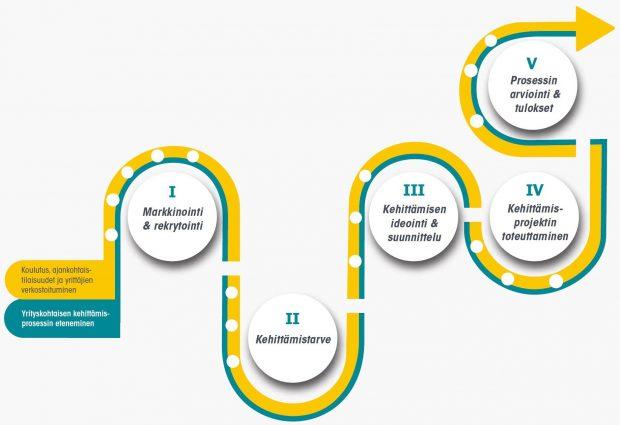 Vaiheittain etenevä kaavio, joka kuvaa Tuote- ja palveluvirittämön kehittämisprosessin kokonaisuuden ja vaiheittaisen etenemisen.