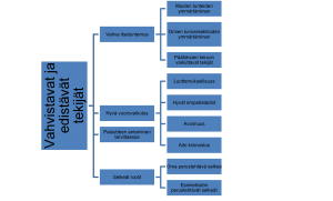 Kaavio tunnetaitoja vahvistavista ja edistävistä tekijöistä