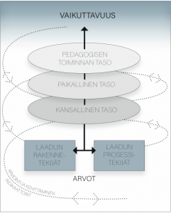 Kaavio varhaiskasvatuksen laadun ja arvioinnin kehittämisen mallista.